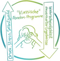 1.2 T-TS_DE_Stress with classical programs_circle_200