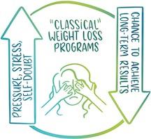 1.2 T-TS_Stress with classical programs_circle_200
